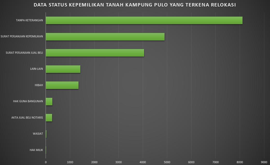 Table 1. Luas keseluruhan tanah Kampung Pulo yang akan tergusur adalah 25.218,4 meter persegi. Sebanyak 17.109 atau sekitar 68 persen di antaranya mempunyai bukti-bukti kepemilikan, sementara sisanya tanpa keterangan. Sumber diolah dari keterangan Ciliwung Merdeka.